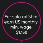 Infografica: il duro mestiere del musicista