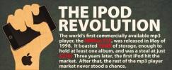 [Infografica] – Rivoluzione iPod: da prodotto di nicchia a fenomeno di costume