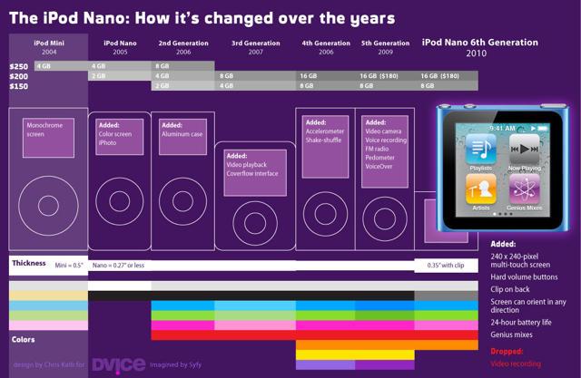 [Infografica] – La mutazione dell' iPod Nano dalle origini ad oggi