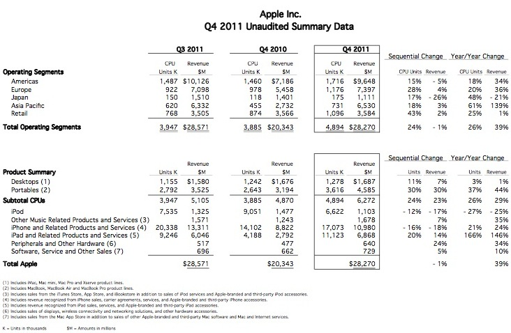 Apple annuncia i risultati fiscali del quarto trimestre  2011